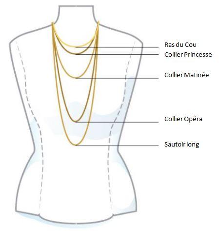 Les différents types de colliers